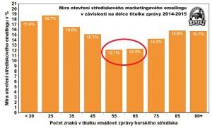 Mira-otevreni-emailingu-podle-delky-titulku-2015