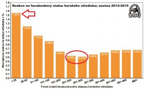 Reakce-na-facebookovy-status-podle-delky-2015