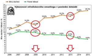 Výkonnost střediskového emailingu v poslední dekádě