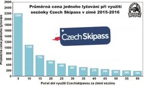 Czech Skipass 3