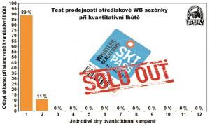 Test prodejnosti sezónky v množstevní lhůtě