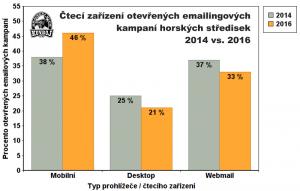 Čtecí zařízení otevřeného emailingu 2014 vs 2016