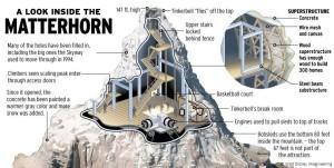 dis-matterhorn-inside